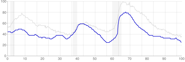 Utah monthly unemployment rate chart from 1990 to October 2019